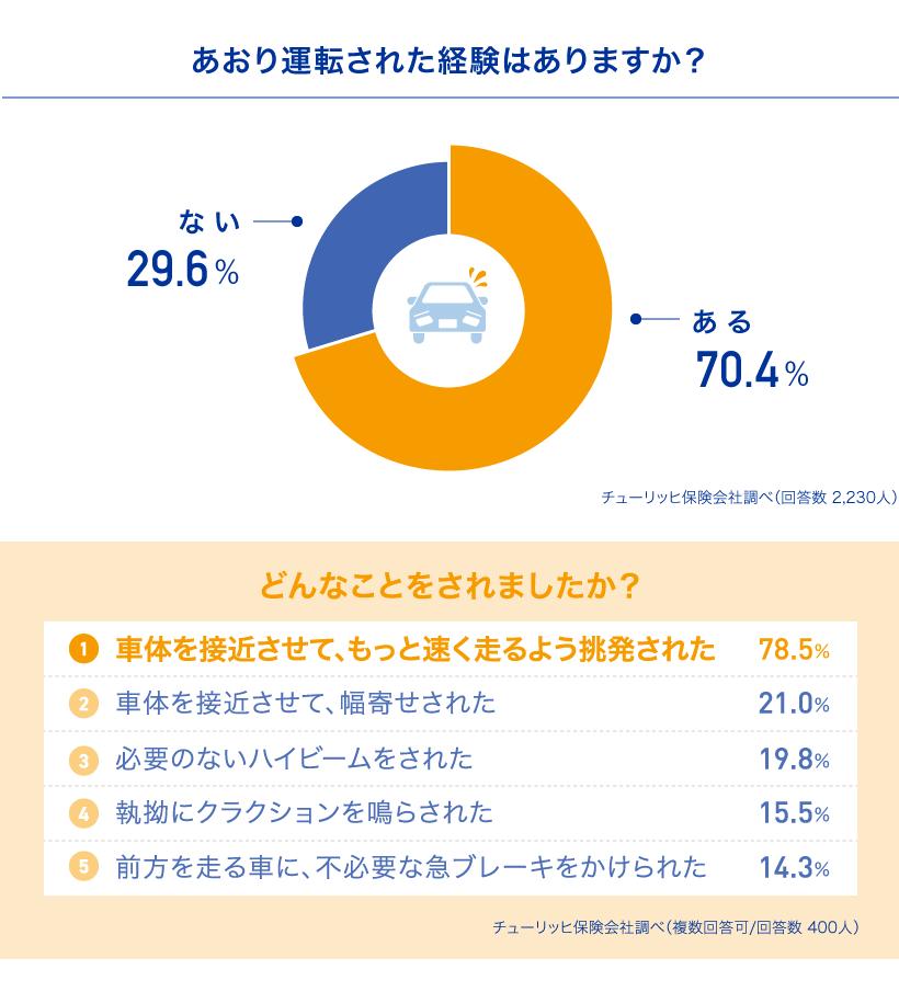チューリッヒのあおり運転の調査結果:あおり運転の経験者数