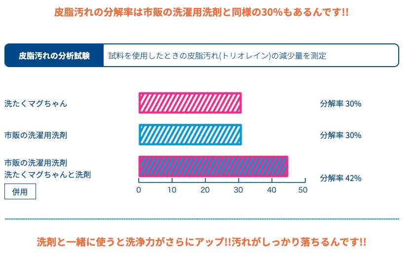 洗たくマグちゃんと市販の洗剤の比較